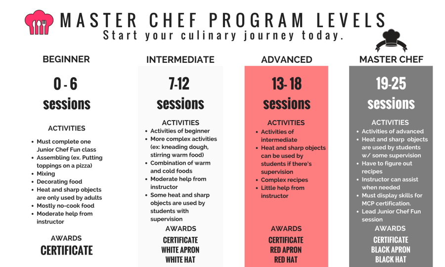 Copy of JUNIOR CHEF TO MASTER CHEF (3)